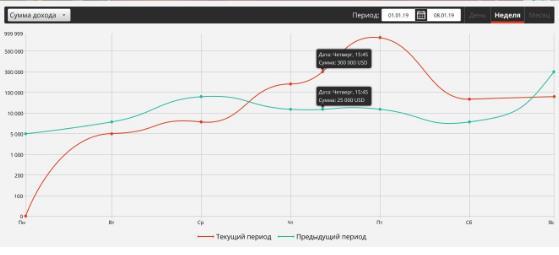 график в партнерке Pin-up Partners