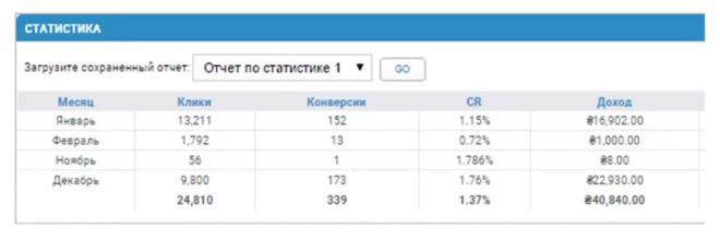 пример дохода на сайтах дорвеях