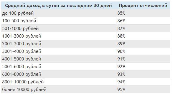 таблица с процентами и доходом в DreamCash.tl
