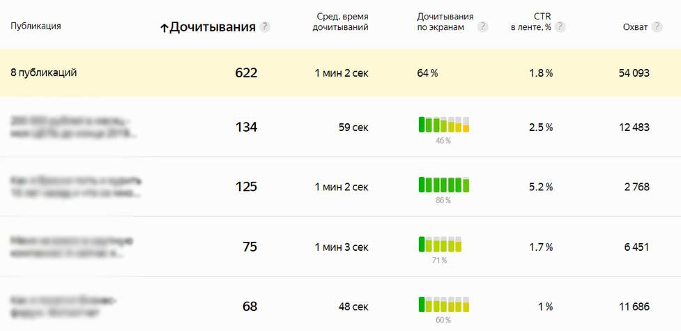 Яндекс Дзен метрики